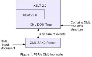 Figure 1. P6R\'s XML tool suite