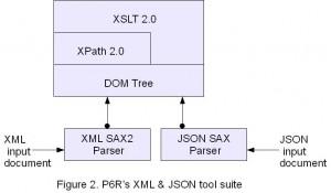 Figure 2. P6R\'s XML & JSON tool suite
