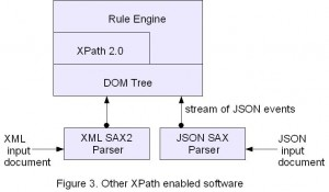 Figure 3. Other XPath enabled software