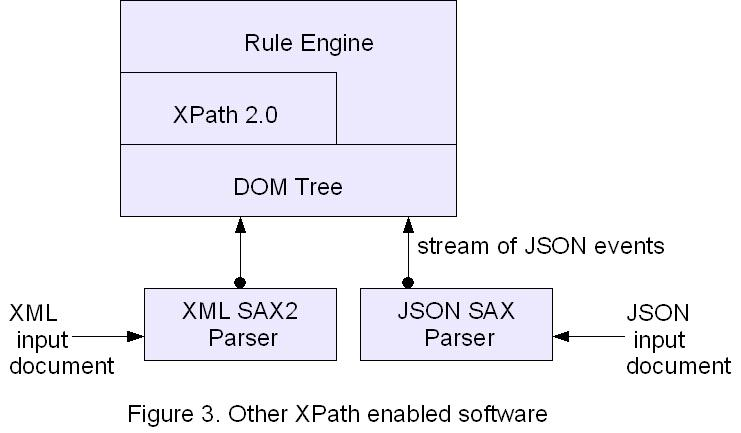 XSLT and XPath for JSON | Articles